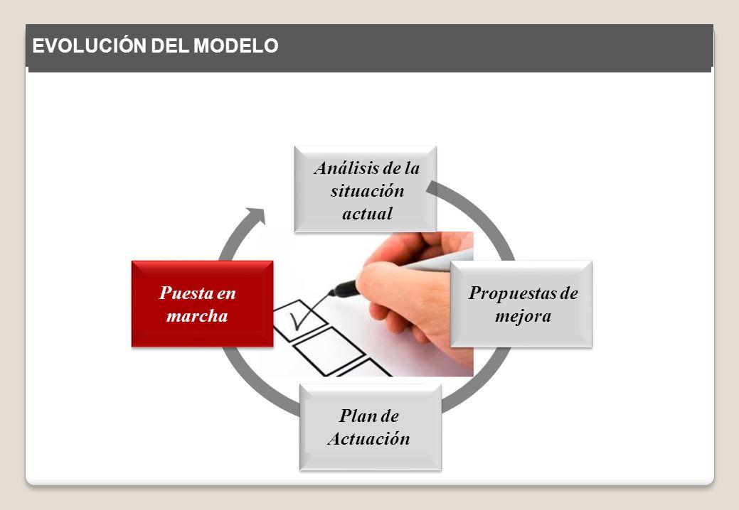 Análisis de la situación actual Propuestas de mejora Plan de Actuación Puesta en marcha EVOLUCIÓN DEL MODELO