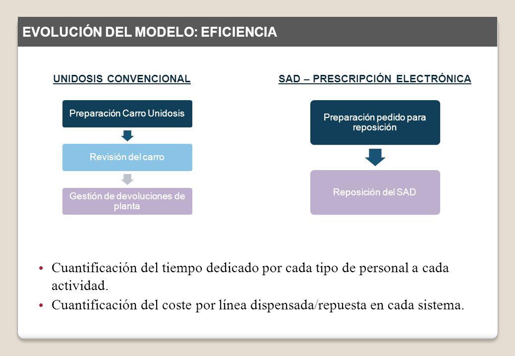 UNIDOSIS CONVENCIONALSAD – PRESCRIPCIÓN ELECTRÓNICA Preparación Carro UnidosisRevisión del carro Gestión de devoluciones de planta Cuantificación del