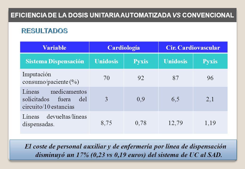 VariableCardiologíaCir. Cardiovascular Sistema DispensaciónUnidosisPyxisUnidosisPyxis Imputación consumo/paciente (%) 70928796 Líneas medicamentos sol