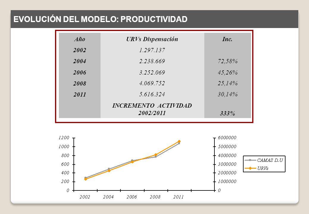 AñoURVs DispensaciónInc. 20021.297.137 20042.238.66972,58% 20063.252.06945,26% 2008 4.069.75225,14% 2011 5.616.32430,14% INCREMENTO ACTIVIDAD 2002/201