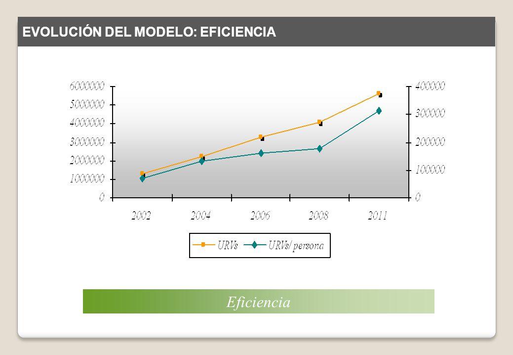 Eficiencia EVOLUCIÓN DEL MODELO: EFICIENCIA
