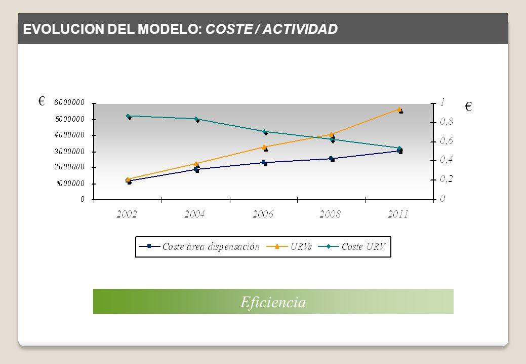Eficiencia EVOLUCION DEL MODELO: COSTE / ACTIVIDAD