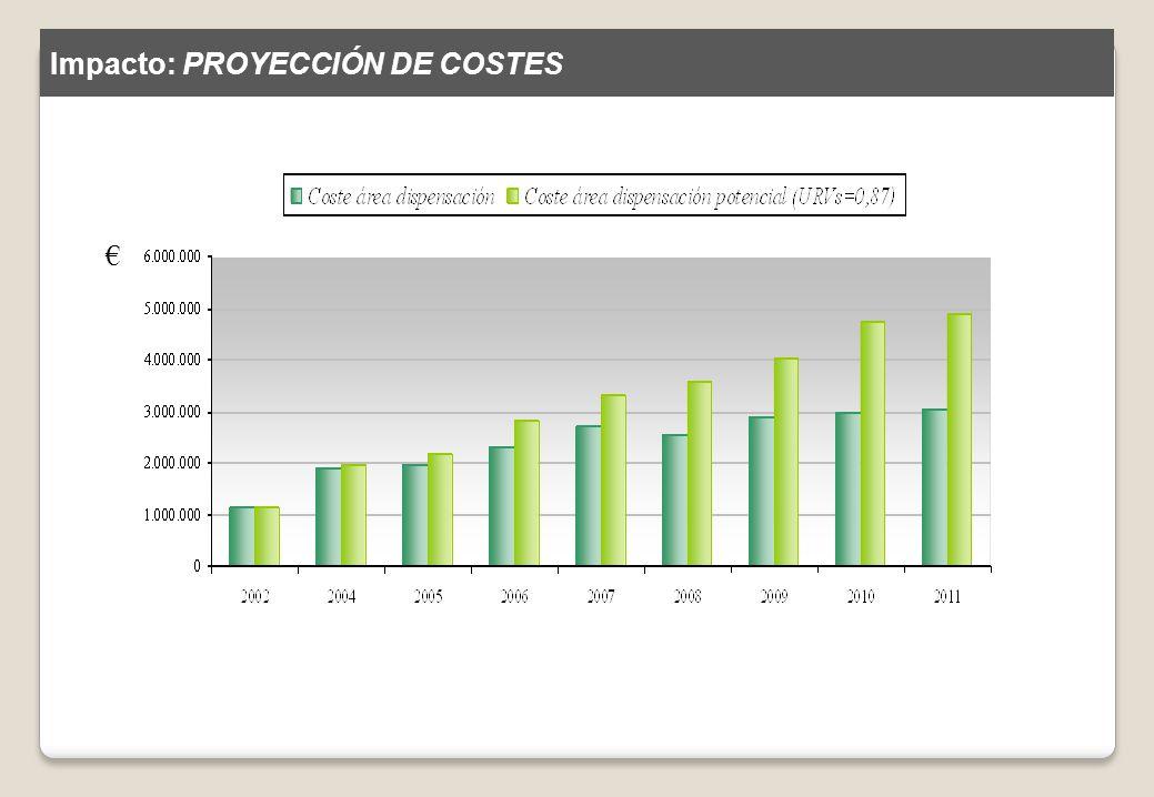 Impacto: PROYECCIÓN DE COSTES
