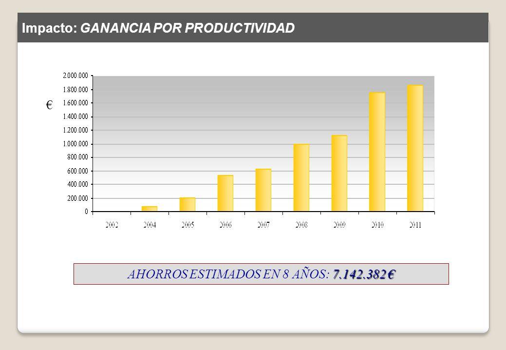 7.142.382 AHORROS ESTIMADOS EN 8 AÑOS: 7.142.382 Impacto: GANANCIA POR PRODUCTIVIDAD