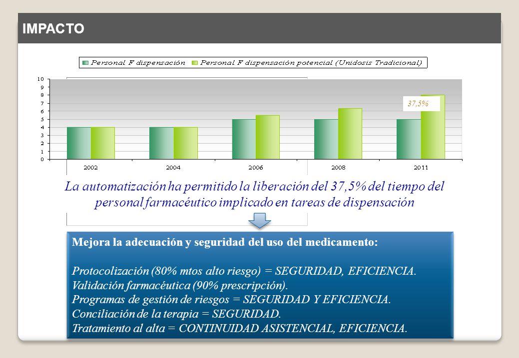 La automatización ha permitido la liberación del 37,5% del tiempo del personal farmacéutico implicado en tareas de dispensación Mejora la adecuación y