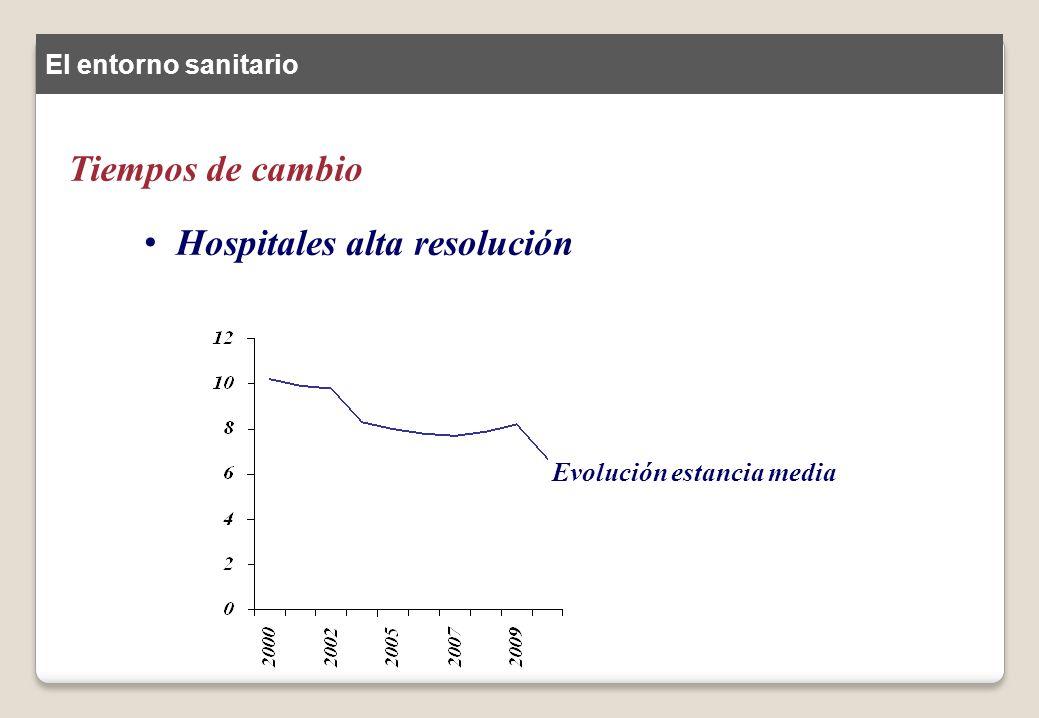 Tiempos de cambio Hospitales alta resolución El entorno sanitario Evolución estancia media