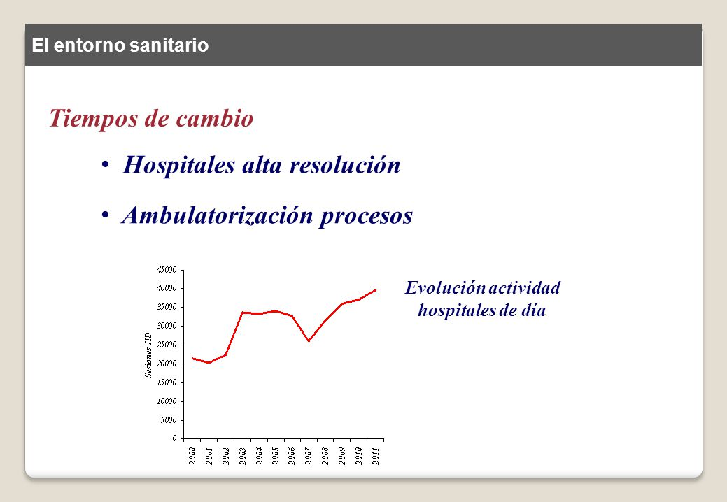 Hospitales alta resolución Ambulatorización procesos Integración socio-sanitaria Innovación tecnológica AGILIDAD, INMEDIATEZ El entorno sanitario Tiempos de cambio