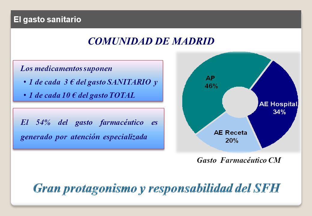 COMUNIDAD DE MADRID Los medicamentos suponen 1 de cada 3 del gasto SANITARIO y 1 de cada 10 del gasto TOTAL El 54% del gasto farmacéutico es generado