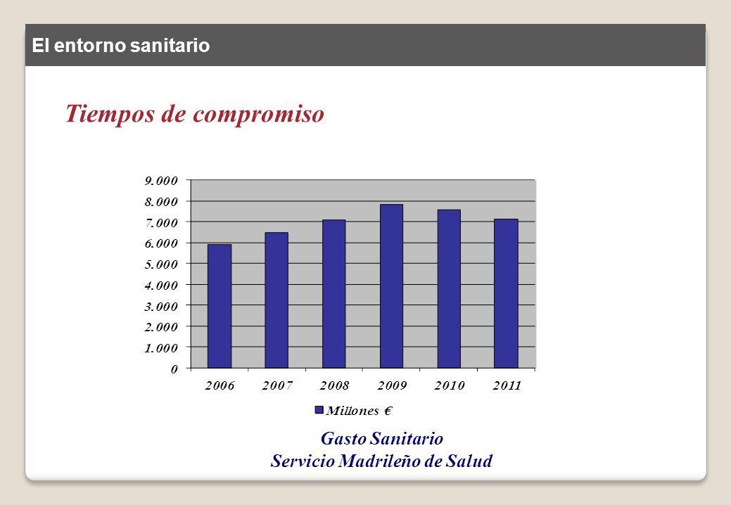 Tiempos de compromiso Gasto Sanitario Servicio Madrileño de Salud El entorno sanitario
