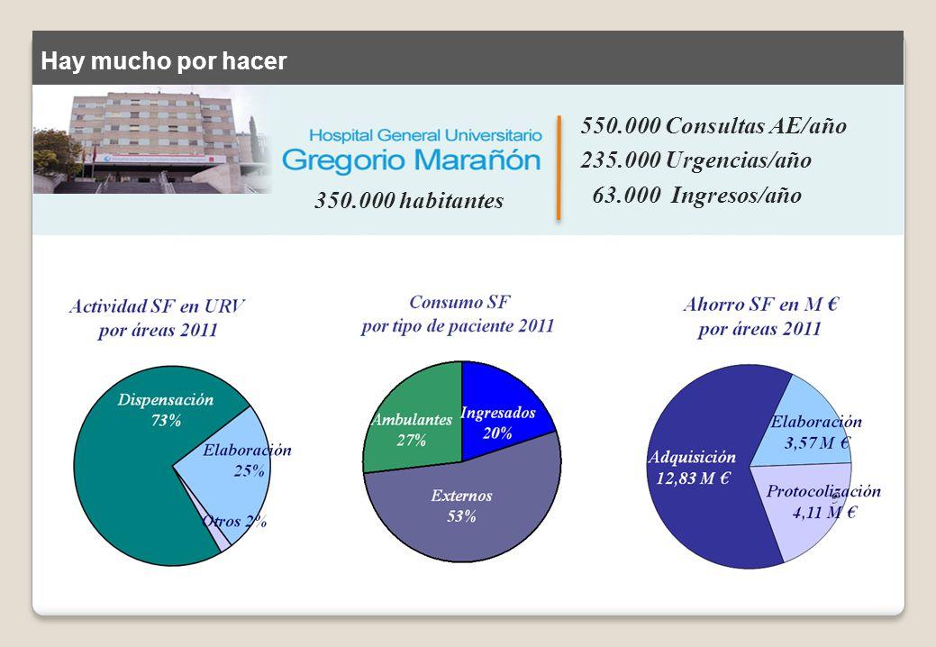 PERSONAL ADSCRITO AL ÁREA DE DISPENSACIÓN Nº JORNADAS LABORALES/DÍA POR ESTAMENTO* 20022004200620082011INC.
