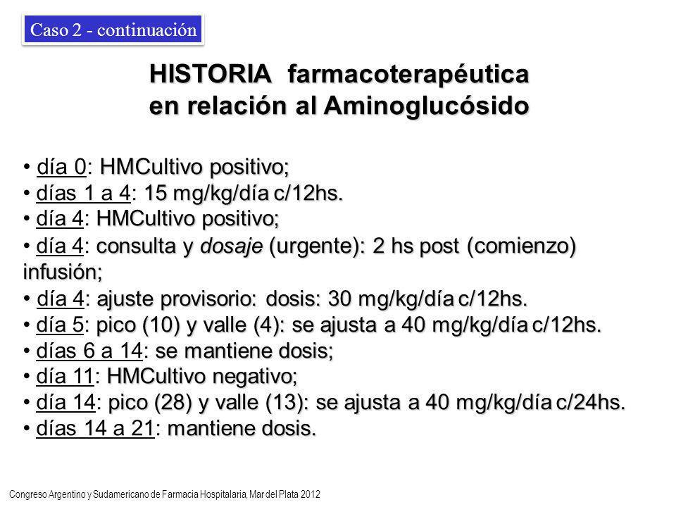 HISTORIA farmacoterapéutica en relación al Aminoglucósido HMCultivo positivo; día 0: HMCultivo positivo; 15 mg/kg/día c/12hs.
