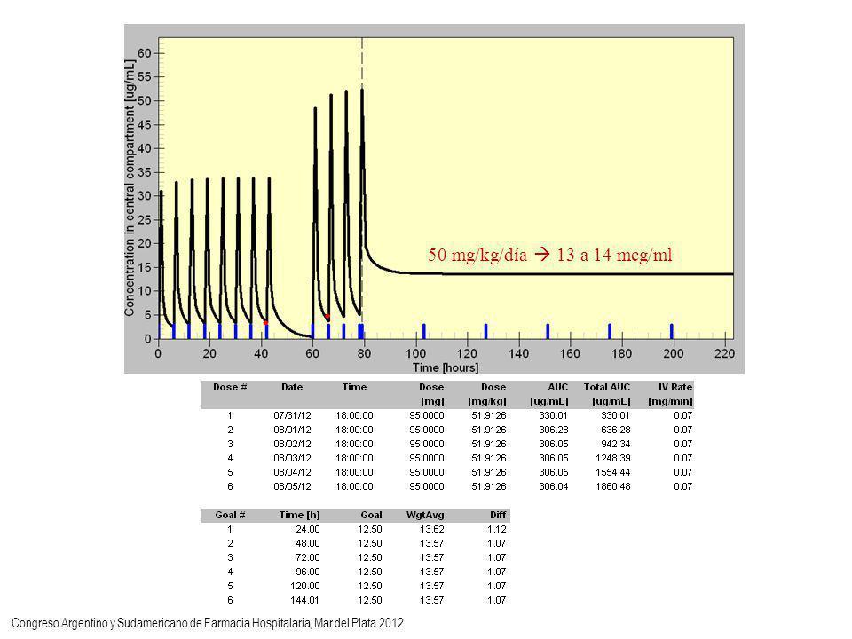 50 mg/kg/día 13 a 14 mcg/ml Congreso Argentino y Sudamericano de Farmacia Hospitalaria, Mar del Plata 2012