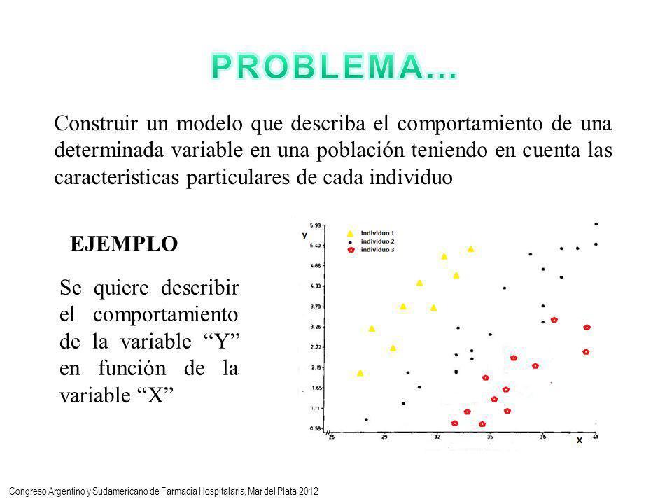 Construir un modelo que describa el comportamiento de una determinada variable en una población teniendo en cuenta las características particulares de cada individuo EJEMPLO Se quiere describir el comportamiento de la variable Y en función de la variable X Congreso Argentino y Sudamericano de Farmacia Hospitalaria, Mar del Plata 2012