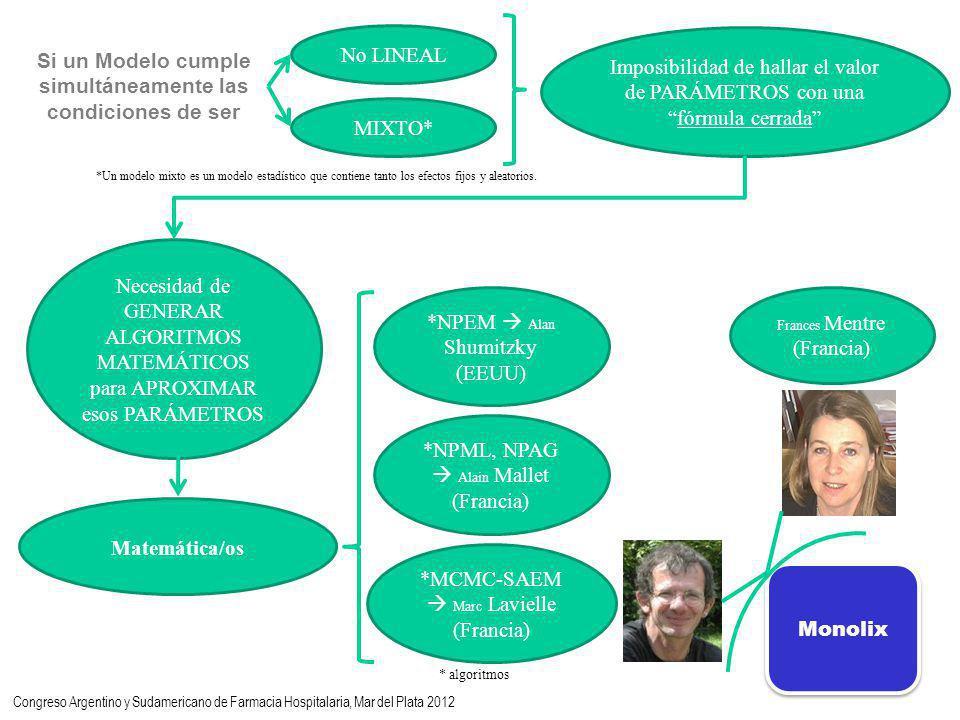 No LINEAL MIXTO* Imposibilidad de hallar el valor de PARÁMETROS con unafórmula cerrada Necesidad de GENERAR ALGORITMOS MATEMÁTICOS para APROXIMAR esos PARÁMETROS *MCMC-SAEM Marc Lavielle (Francia) *NPEM Alan Shumitzky (EEUU) *NPML, NPAG Alain Mallet (Francia) Matemática/os Frances Mentre (Francia) Monolix Si un Modelo cumple simultáneamente las condiciones de ser * algoritmos *Un modelo mixto es un modelo estadístico que contiene tanto los efectos fijos y aleatorios.
