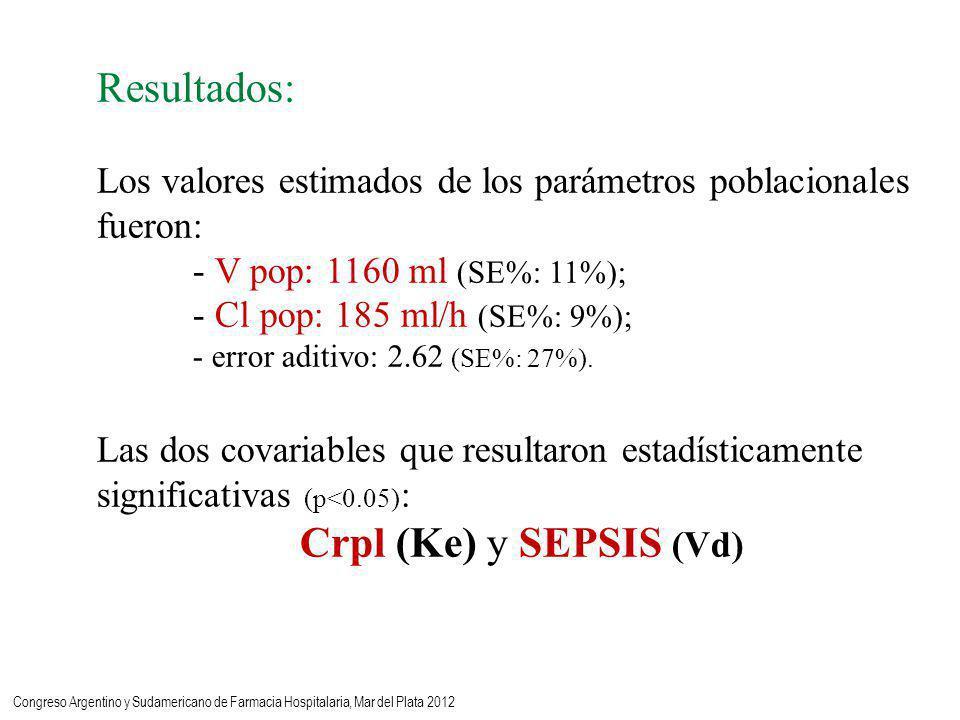 Resultados: Los valores estimados de los parámetros poblacionales fueron: - V pop: 1160 ml (SE%: 11%); - Cl pop: 185 ml/h (SE%: 9%); - error aditivo: 2.62 (SE%: 27%).