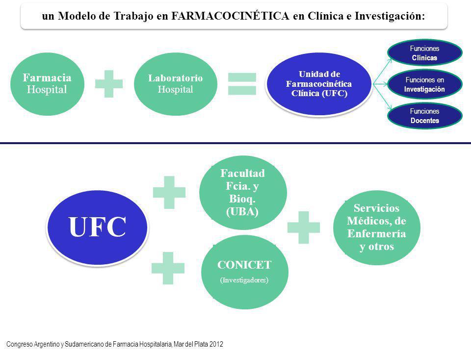 Farmacia Hospital Laboratorio Hospital Unidad de Farmacocinética Clínica (UFC) UFC Facultad Fcia.