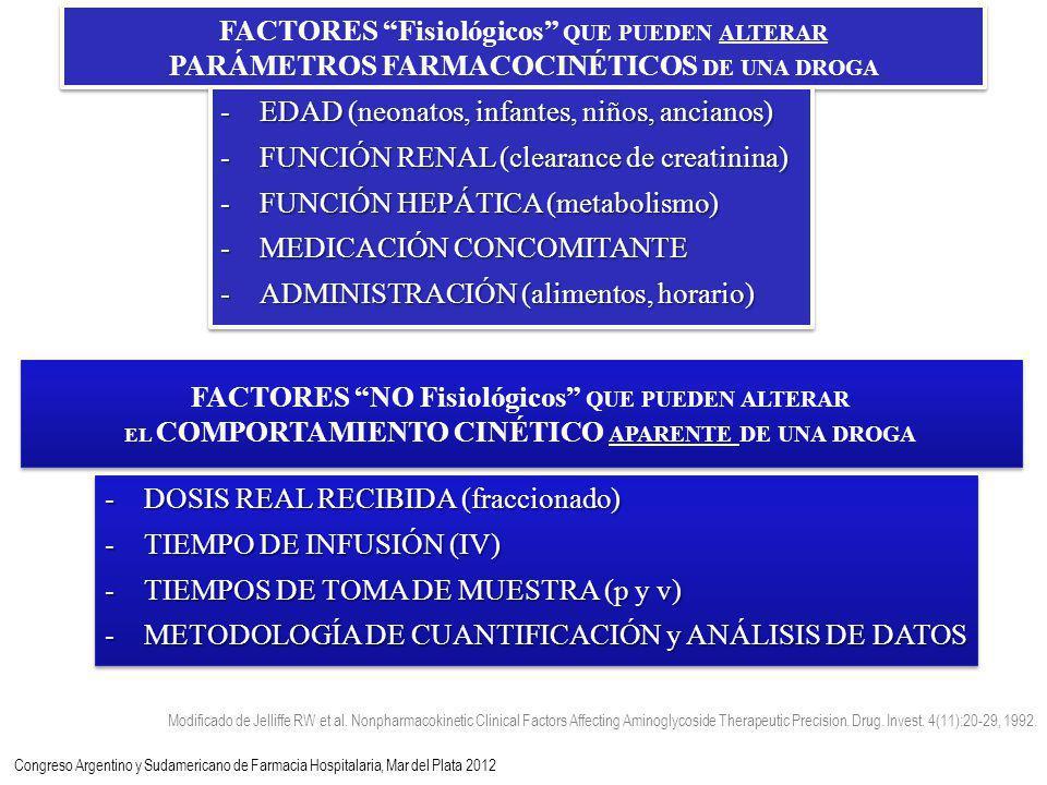 FACTORES Fisiológicos QUE PUEDEN ALTERAR PARÁMETROS FARMACOCINÉTICOS DE UNA DROGA -EDAD (neonatos, infantes, niños, ancianos) -FUNCIÓN RENAL (clearance de creatinina) -FUNCIÓN HEPÁTICA (metabolismo) -MEDICACIÓN CONCOMITANTE -ADMINISTRACIÓN (alimentos, horario) -EDAD (neonatos, infantes, niños, ancianos) -FUNCIÓN RENAL (clearance de creatinina) -FUNCIÓN HEPÁTICA (metabolismo) -MEDICACIÓN CONCOMITANTE -ADMINISTRACIÓN (alimentos, horario) Modificado de Jelliffe RW et al.
