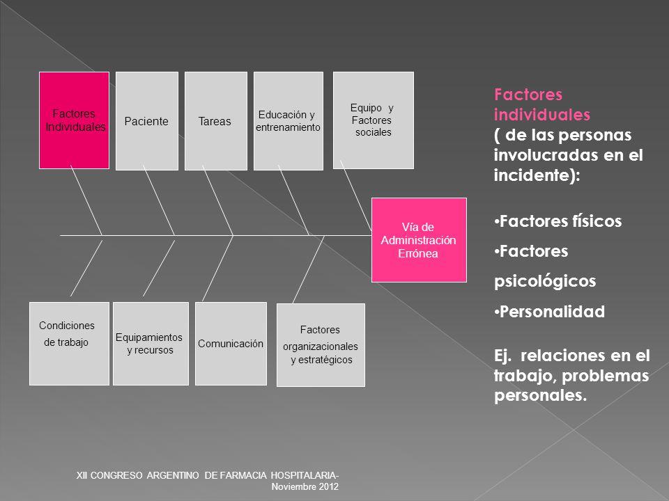 Vía de Administración Errónea Factores organizacionales y estratégicos Condiciones de trabajo Equipamientos y recursos Comunicación Tareas Factores In