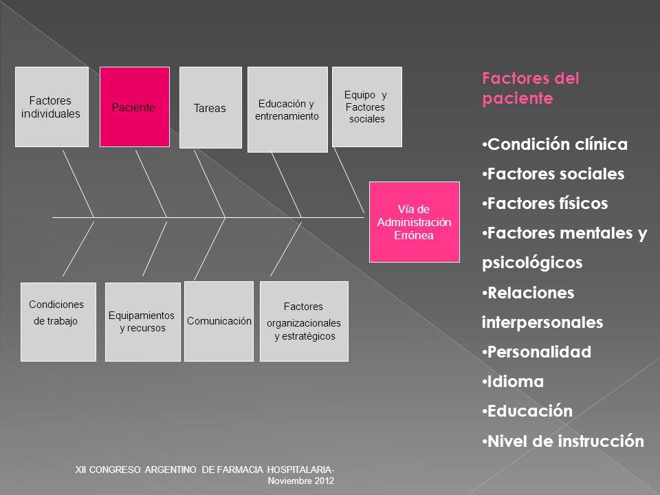 Vía de Administración Errónea Factores organizacionales y estratégicos Condiciones de trabajo Equipamientos y recursos Comunicación Tareas Paciente Fa