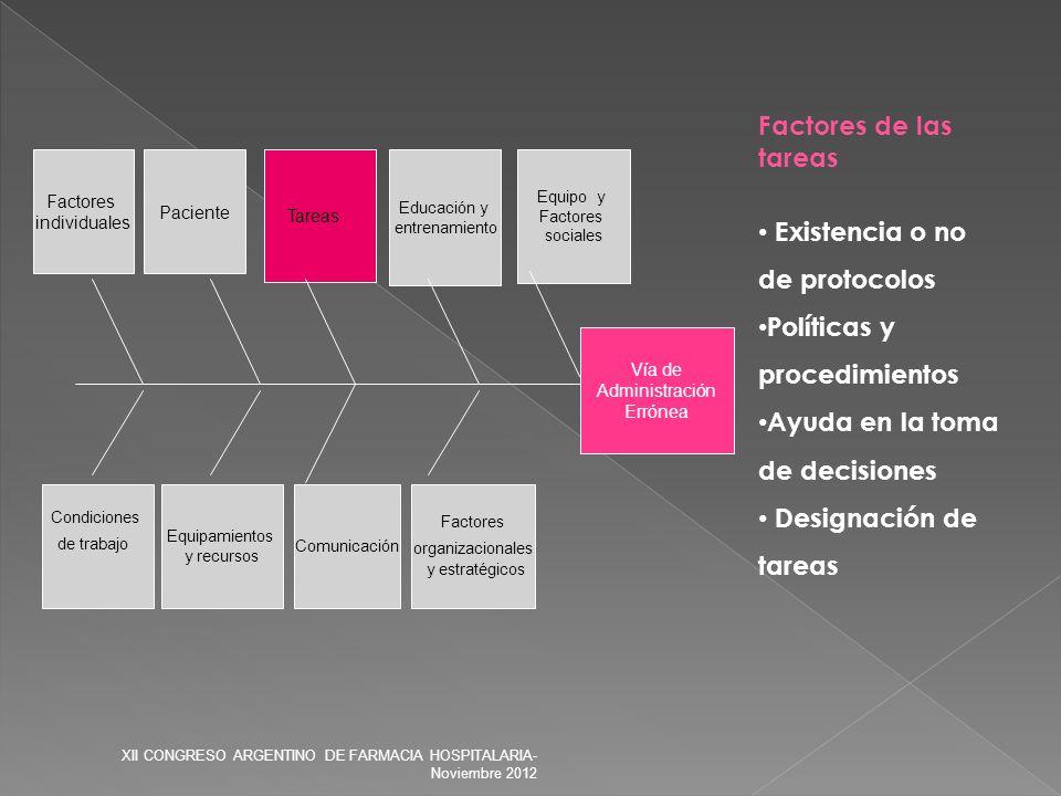 Vía de Administración Errónea Factores organizacionales y estratégicos Condiciones de trabajo Equipamientos y recursos Comunicación Paciente Tareas Fa