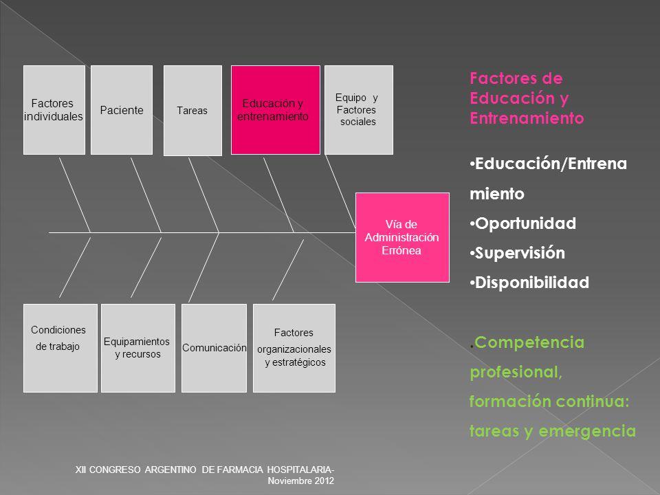 Vía de Administración Errónea Factores organizacionales y estratégicos Condiciones de trabajo Equipamientos y recursos Comunicación Paciente Educación