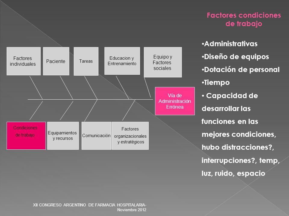 Vía de Administración Errónea Factores organizacionales y estratégicos Condiciones de trabajo Equipamientos y recursos Comunicación Paciente Equipo y