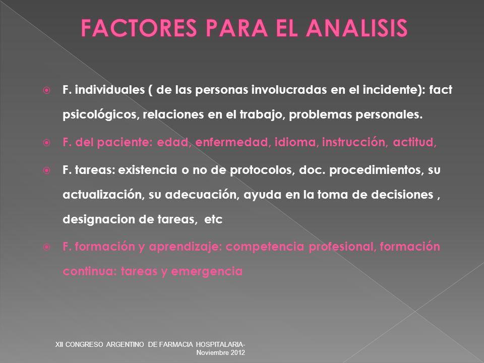 F. individuales ( de las personas involucradas en el incidente): fact psicológicos, relaciones en el trabajo, problemas personales. F. del paciente: e