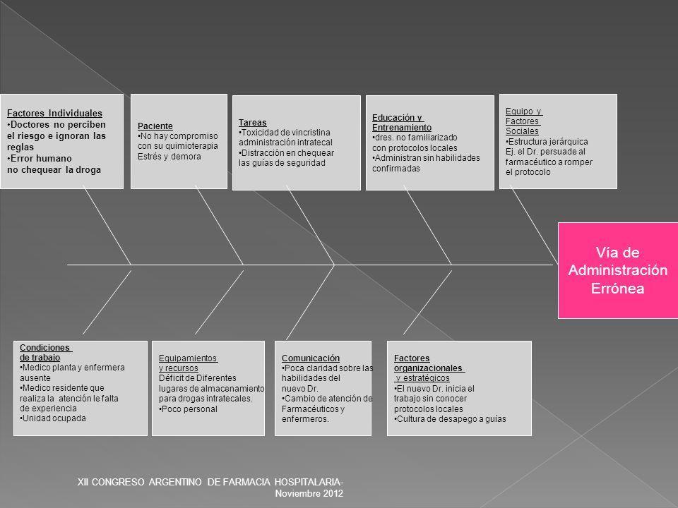 Vía de Administración Errónea Factores organizacionales y estratégicos El nuevo Dr. inicia el trabajo sin conocer protocolos locales Cultura de desape