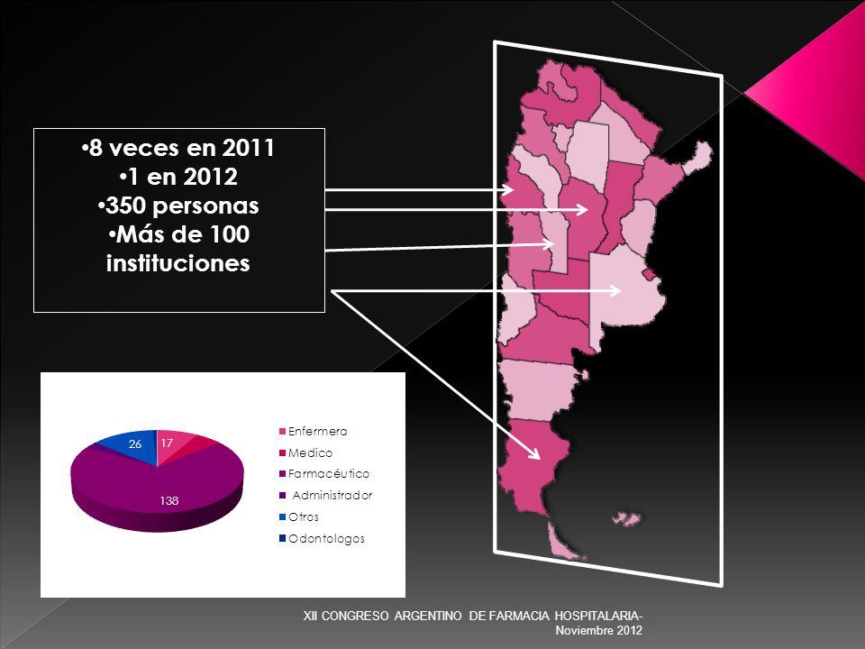 8 veces en 2011 1 en 2012 350 personas Más de 100 instituciones XII CONGRESO ARGENTINO DE FARMACIA HOSPITALARIA- Noviembre 2012