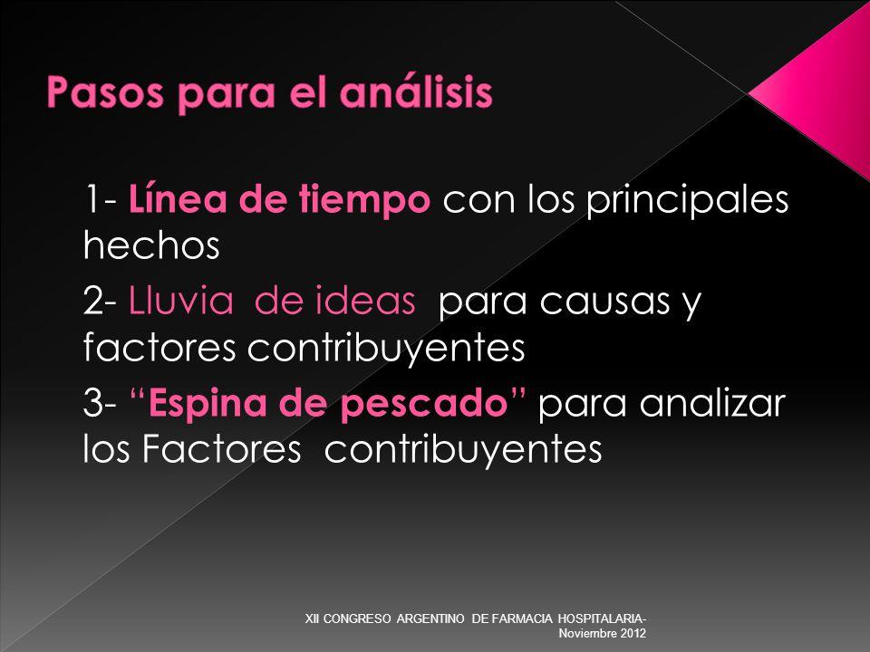 1- Línea de tiempo con los principales hechos 2- Lluvia de ideas para causas y factores contribuyentes 3- Espina de pescado para analizar los Factores