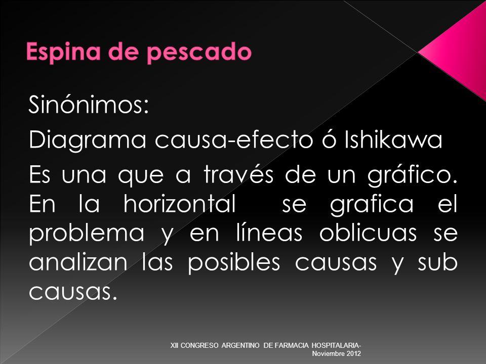 Sinónimos: Diagrama causa-efecto ó Ishikawa Es una que a través de un gráfico. En la horizontal se grafica el problema y en líneas oblicuas se analiza