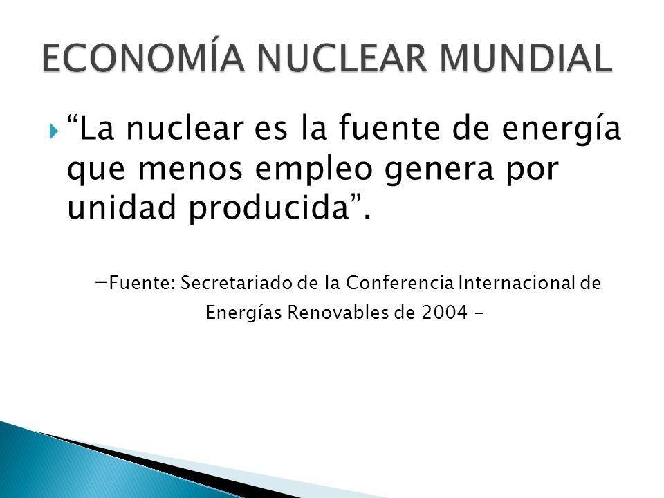 La nuclear es la fuente de energía que menos empleo genera por unidad producida.