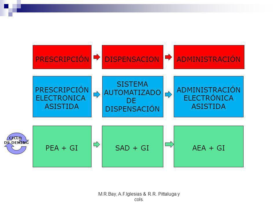 M.R.Bay, A.F.Iglesias & R.R. Pittaluga y cols. PRESCRIPCIÓN ELECTRONICA ASISTIDA SISTEMA AUTOMATIZADO DE DISPENSACIÓN ADMINISTRACIÓN ELECTRÓNICA ASIST