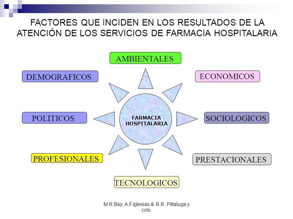 FACTORES QUE INCIDEN EN LOS RESULTADOS DE LA ATENCIÓN DE LOS SERVICIOS DE FARMACIA HOSPITALARIA DEMOGRAFICOS AMBIENTALES PRESTACIONALES PROFESIONALES