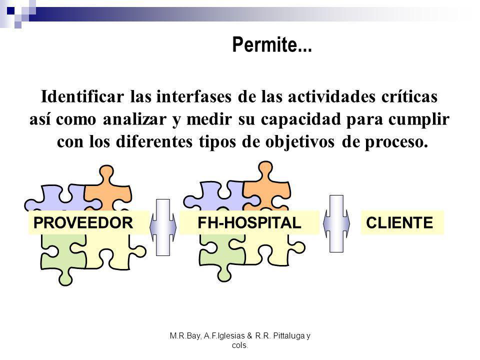 M.R.Bay, A.F.Iglesias & R.R. Pittaluga y cols. Permite... Identificar las interfases de las actividades críticas así como analizar y medir su capacida