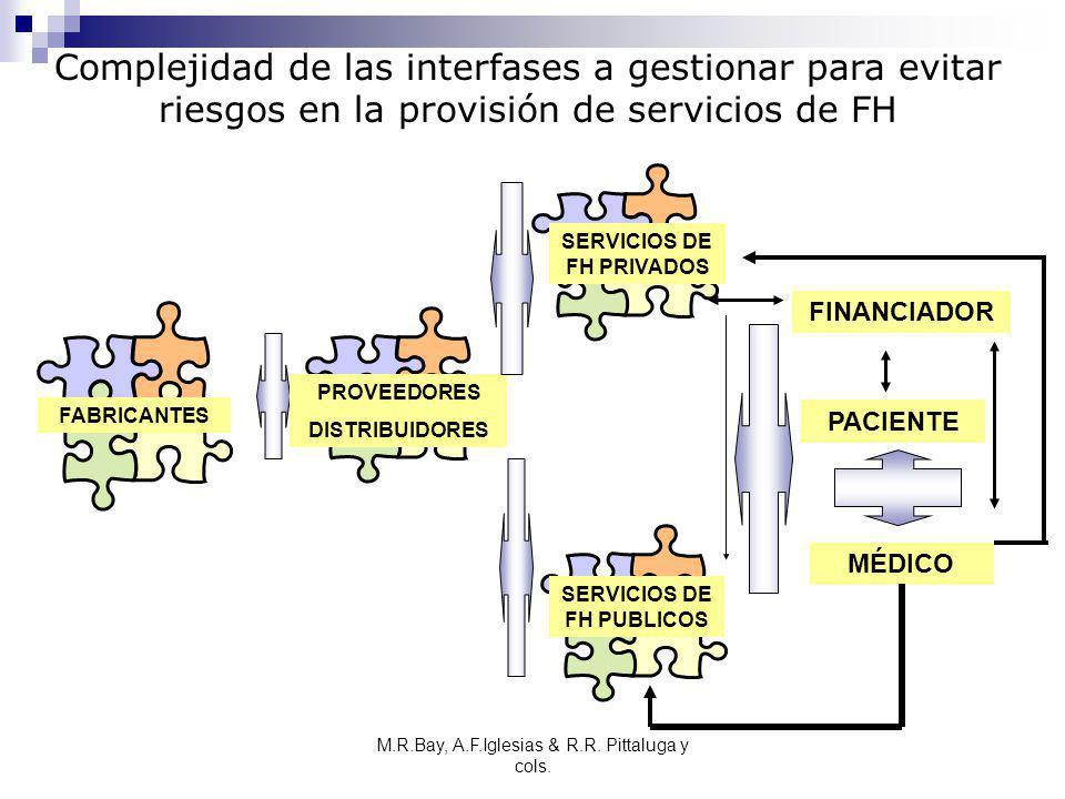 M.R.Bay, A.F.Iglesias & R.R. Pittaluga y cols. FABRICANTES SERVICIOS DE FH PRIVADOS PACIENTE SERVICIOS DE FH PUBLICOS PROVEEDORES DISTRIBUIDORES MÉDIC