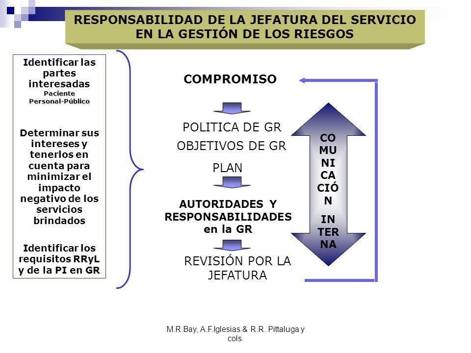 M.R.Bay, A.F.Iglesias & R.R. Pittaluga y cols. RESPONSABILIDAD DE LA JEFATURA DEL SERVICIO EN LA GESTIÓN DE LOS RIESGOS Paciente Personal-Público Iden