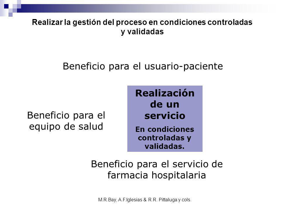 Realización de un servicio En condiciones controladas y validadas. Beneficio para el usuario-paciente Beneficio para el equipo de salud Beneficio para