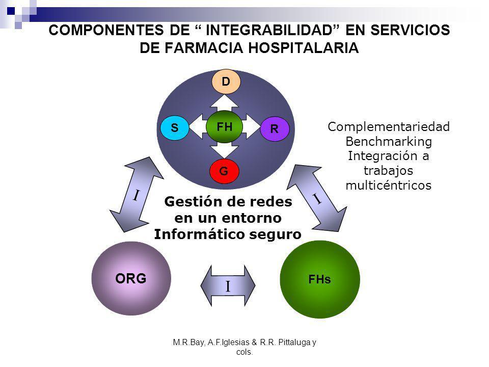 M.R.Bay, A.F.Iglesias & R.R. Pittaluga y cols. COMPONENTES DE INTEGRABILIDAD EN SERVICIOS DE FARMACIA HOSPITALARIA ORG I I I FHs D R G S FH Gestión de