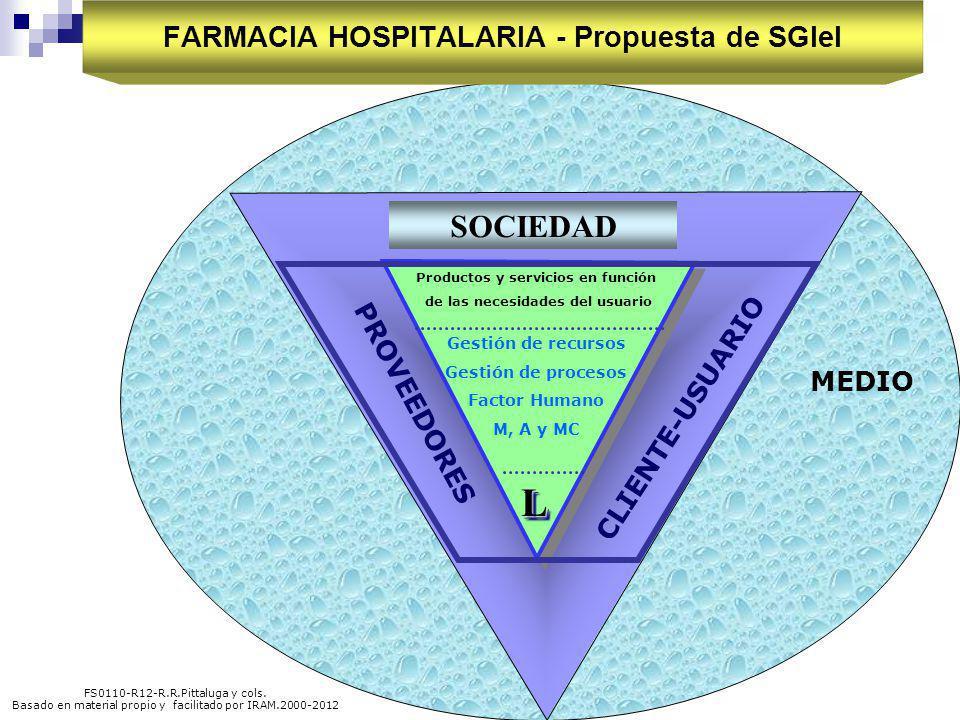 M.R.Bay, A.F.Iglesias & R.R. Pittaluga y cols. SOCIEDAD MEDIO CLIENTE-USUARIO PROVEEDORES Productos y servicios en función de las necesidades del usua