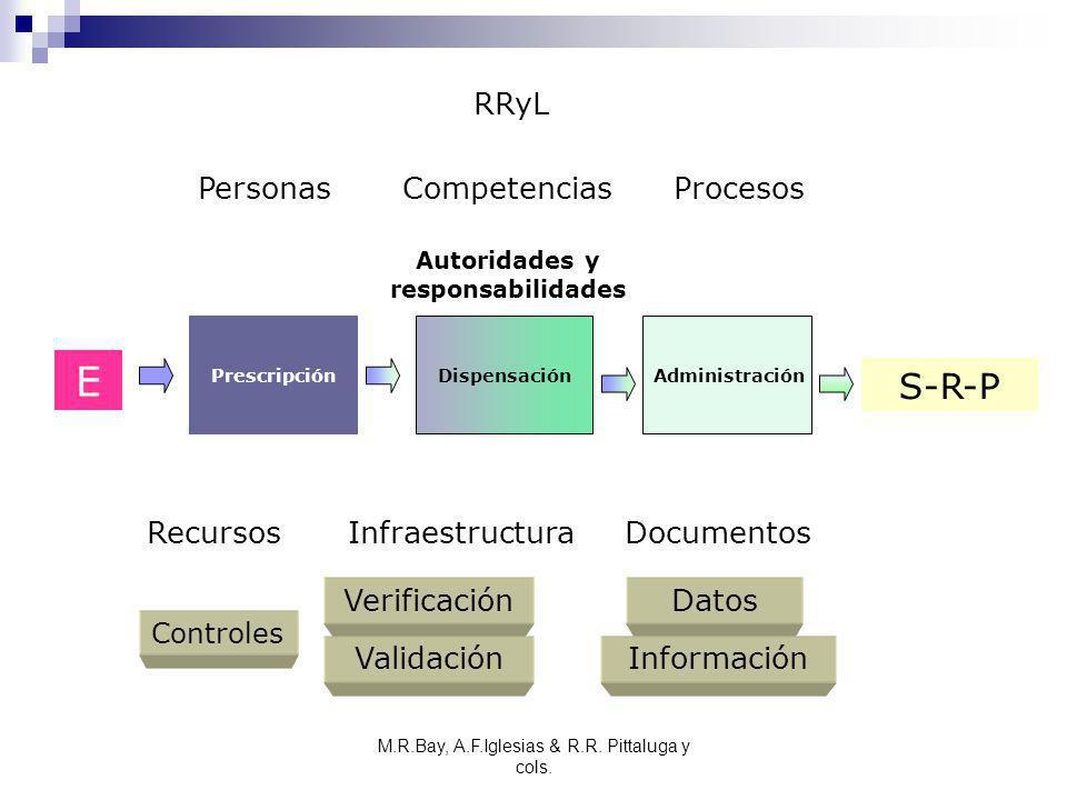 M.R.Bay, A.F.Iglesias & R.R. Pittaluga y cols. PrescripciónDispensaciónAdministración E S-R-P RRyL Infraestructura PersonasCompetenciasProcesos Recurs