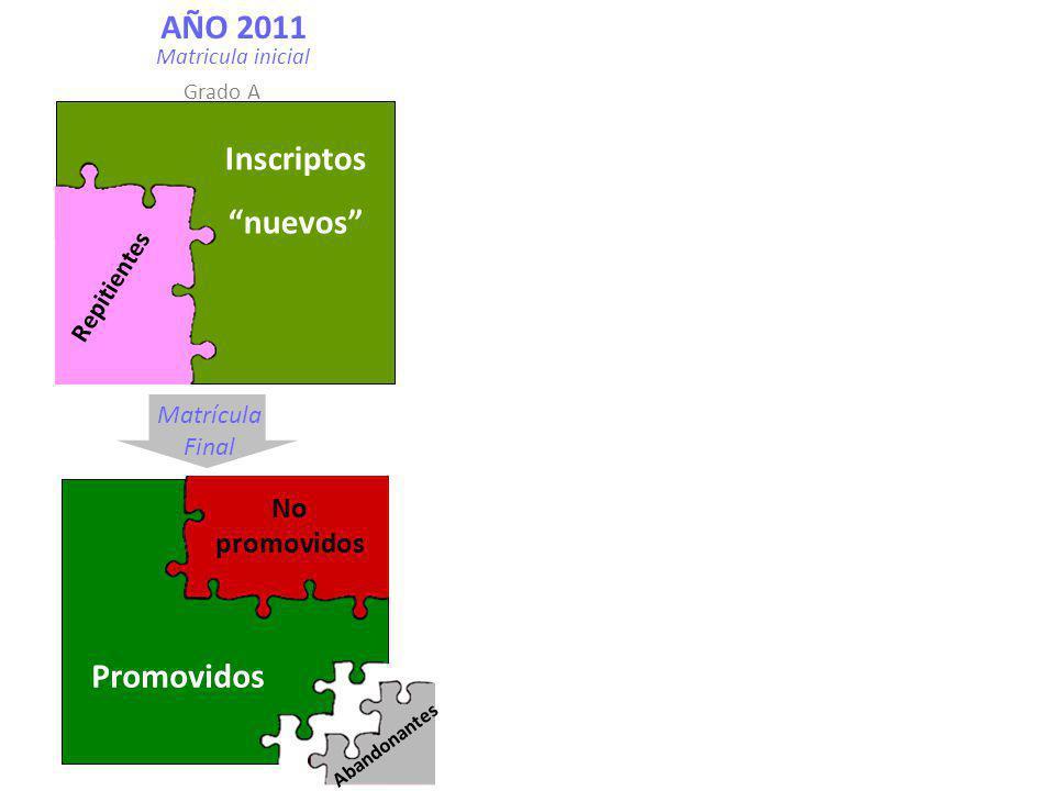 Promovidos No promovidos Inscriptos nuevos Repitientes Matrícula Final AÑO 2011 Matricula inicial Grado A Abandonantes