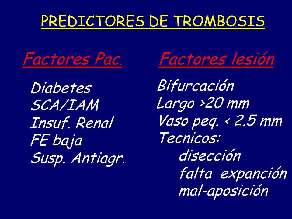Factores Pac. Diabetes SCA/IAM Insuf. Renal FE baja Susp. Antiagr. Factores lesión Bifurcación Largo >20 mm Vaso peq. < 2.5 mm Tecnicos: disección fal