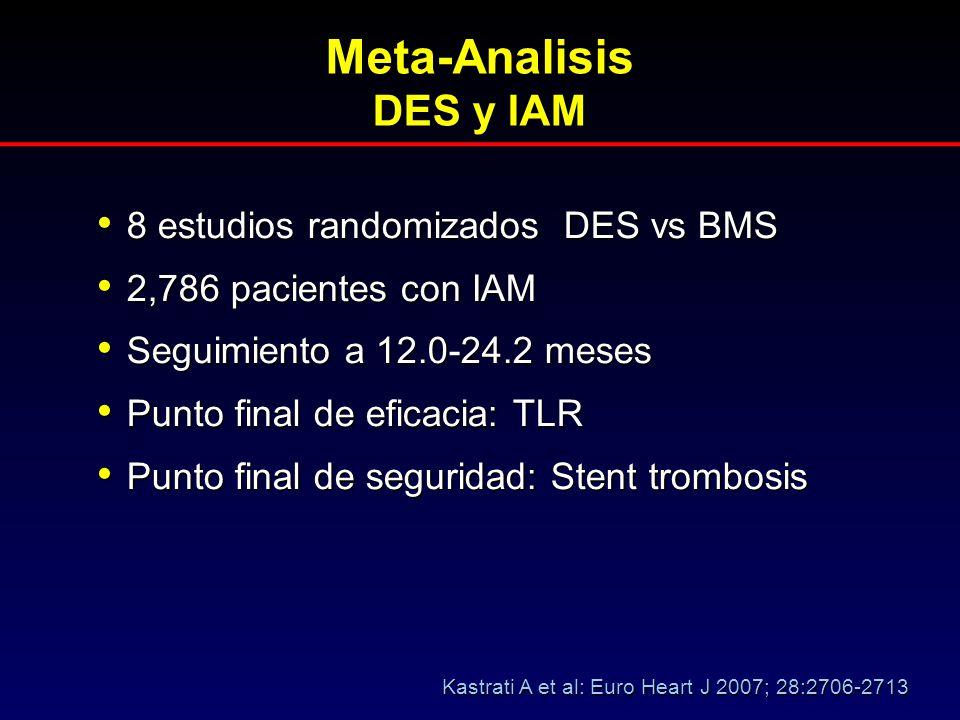 Meta-Analisis DES y IAM 8 estudios randomizados DES vs BMS 8 estudios randomizados DES vs BMS 2,786 pacientes con IAM 2,786 pacientes con IAM Seguimie