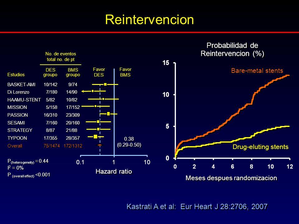 Reintervencion Kastrati A et al: Eur Heart J 28:2706, 2007 Probabilidad de Reintervencion (%) Meses despues randomizacion Drug-eluting stents Bare-met