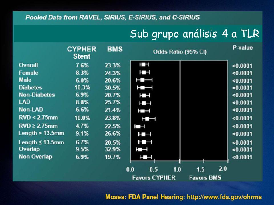 Reintervencion Kastrati A et al: Eur Heart J 28:2706, 2007 Probabilidad de Reintervencion (%) Meses despues randomizacion Drug-eluting stents Bare-metal stents P (heterogeneity) = 0.44 I 2 = 0% P (overall effect) <0.001 P (heterogeneity) = 0.44 I 2 = 0% P (overall effect) <0.001 DESBMS Estudiosgroupogroupo Favor DES Favor DES Favor BMS Favor BMS 0.38 (0.29-0.50) No.