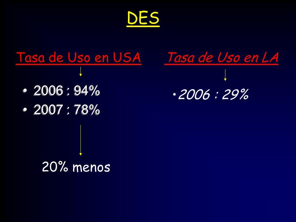 DES 2006 : 94% 2007 : 78% 2006 : 94% 2007 : 78% 20% menos Tasa de Uso en USA Tasa de Uso en LA 2006 : 29%
