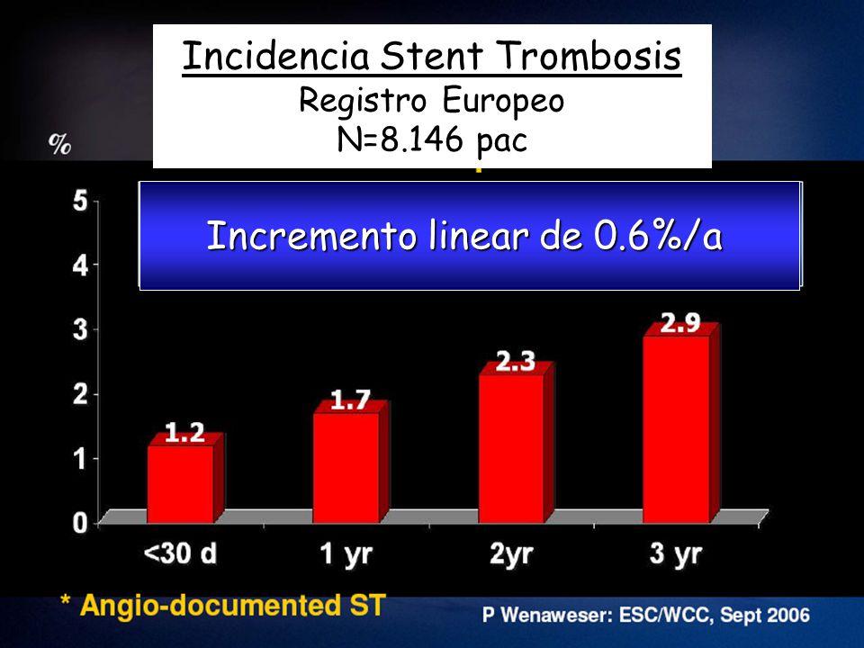 Meta-Analisis DES y IAM 8 estudios randomizados DES vs BMS 8 estudios randomizados DES vs BMS 2,786 pacientes con IAM 2,786 pacientes con IAM Seguimiento a 12.0-24.2 meses Seguimiento a 12.0-24.2 meses Punto final de eficacia: TLR Punto final de eficacia: TLR Punto final de seguridad: Stent trombosis Punto final de seguridad: Stent trombosis Kastrati A et al: Euro Heart J 2007; 28:2706-2713