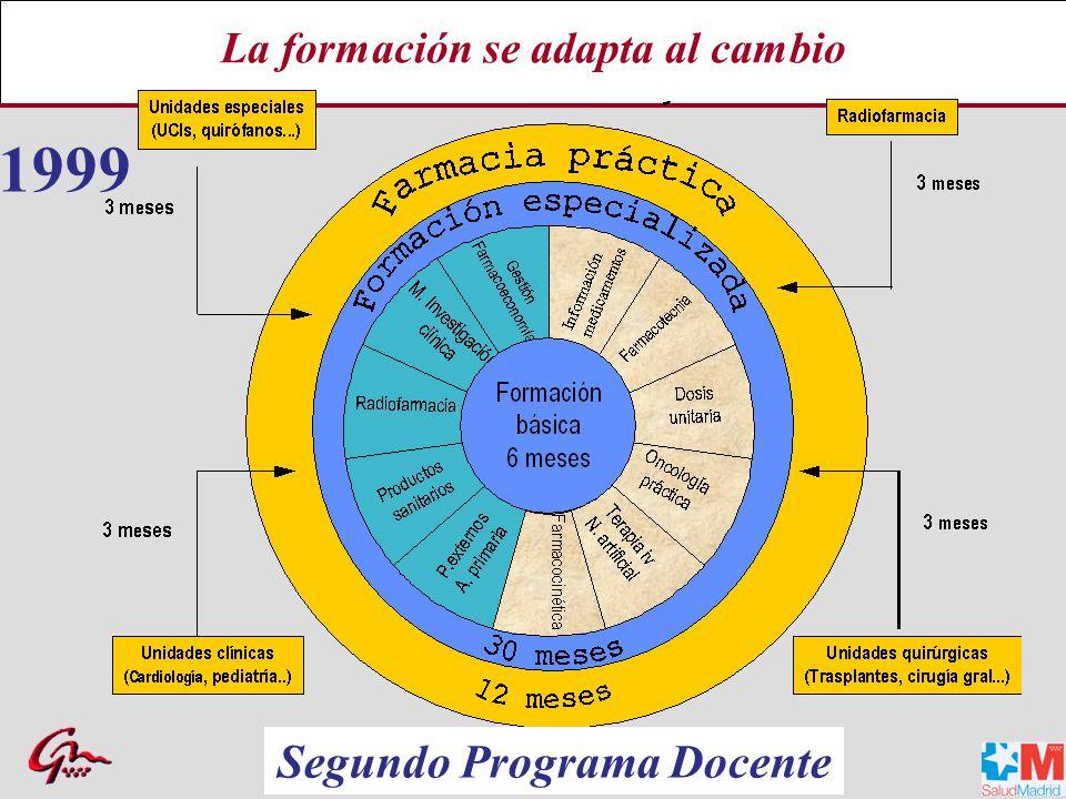 La formación se adapta al cambio 1999 Segundo Programa Docente