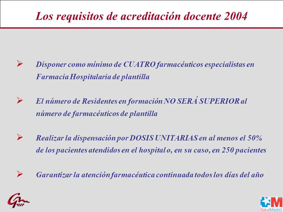 Los requisitos de acreditación docente 2004 Disponer como mínimo de CUATRO farmacéuticos especialistas en Farmacia Hospitalaria de plantilla El número de Residentes en formación NO SERÁ SUPERIOR al número de farmacéuticos de plantilla Realizar la dispensación por DOSIS UNITARIAS en al menos el 50% de los pacientes atendidos en el hospital o, en su caso, en 250 pacientes Garantizar la atención farmacéutica continuada todos los días del año